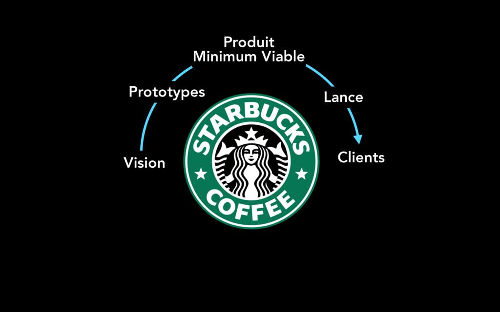 Vision Clients Lance Prototypes Produit Minimu...
