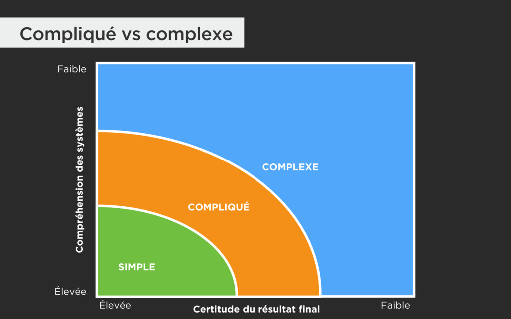 COMPLEXE COMPLIQUÉ SIMPLE Certitude du résultat...