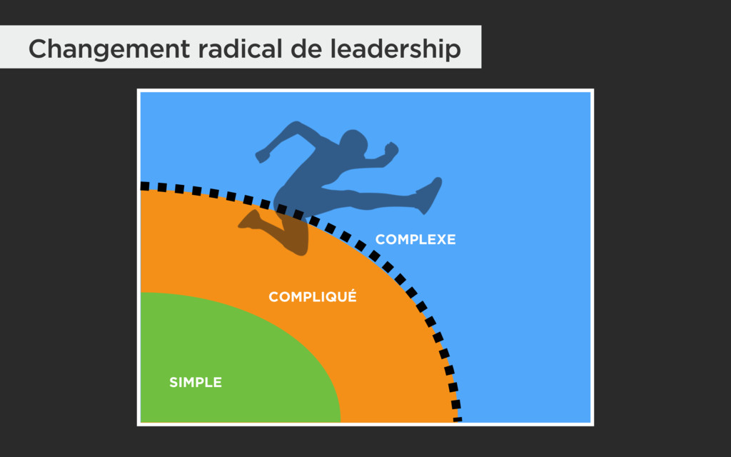 COMPLEXE COMPLIQUÉ SIMPLE Changement radical de...