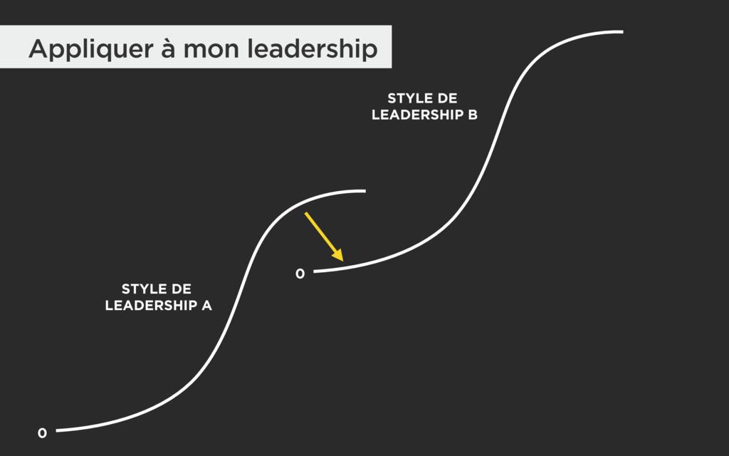 Appliquer à mon leadership 0 STYLE DE LEADERSH...