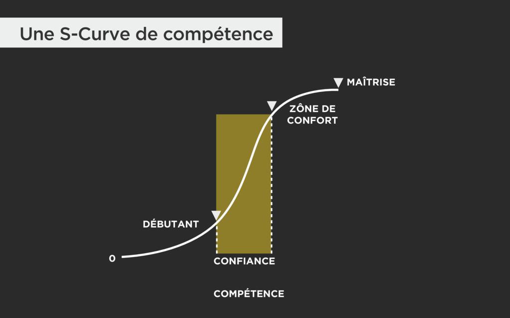 Une S-Curve de compétence MAÎTRISE 0 CONFIANCE ...