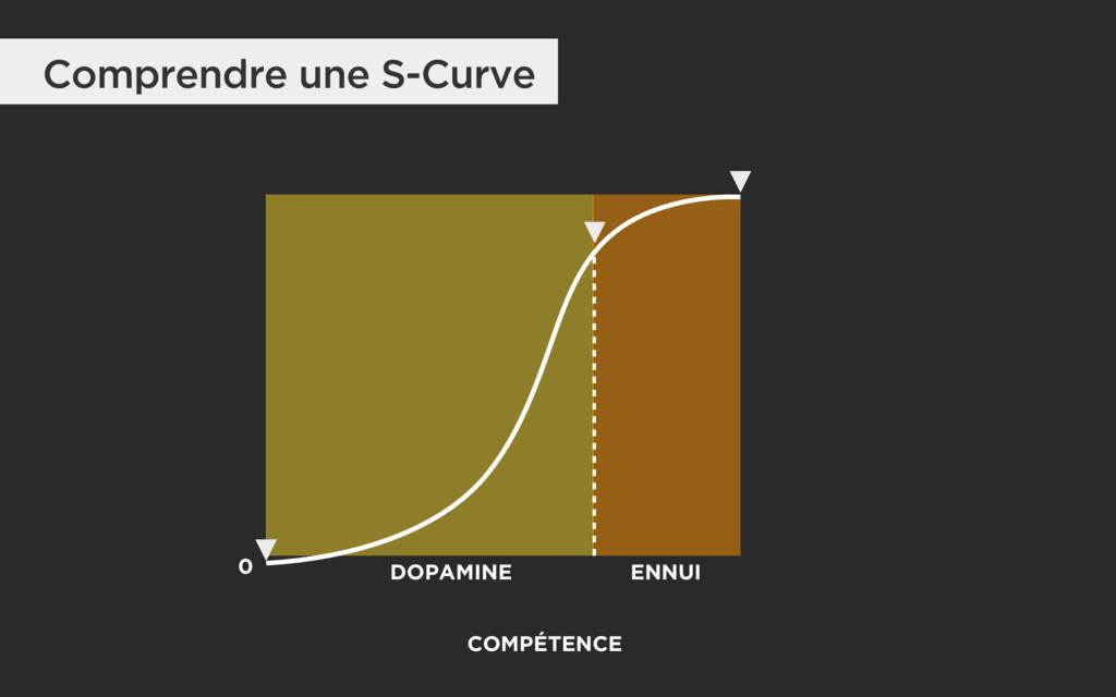 Comprendre une S-Curve 0 DOPAMINE COMPÉTENCE EN...
