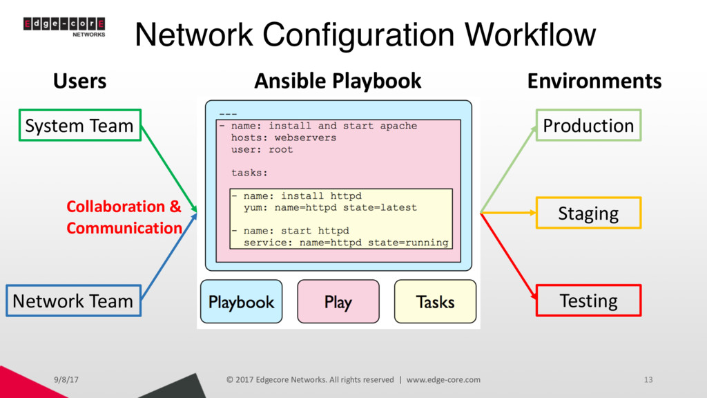 Network Configuration Workflow 9/8/17 © 2017 Ed...