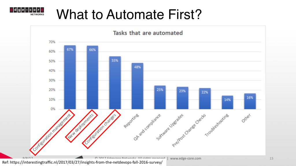 What to Automate First? 9/8/17 © 2017 Edgecore ...
