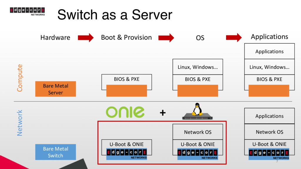 Switch as a Server Compute Network Bare Metal S...