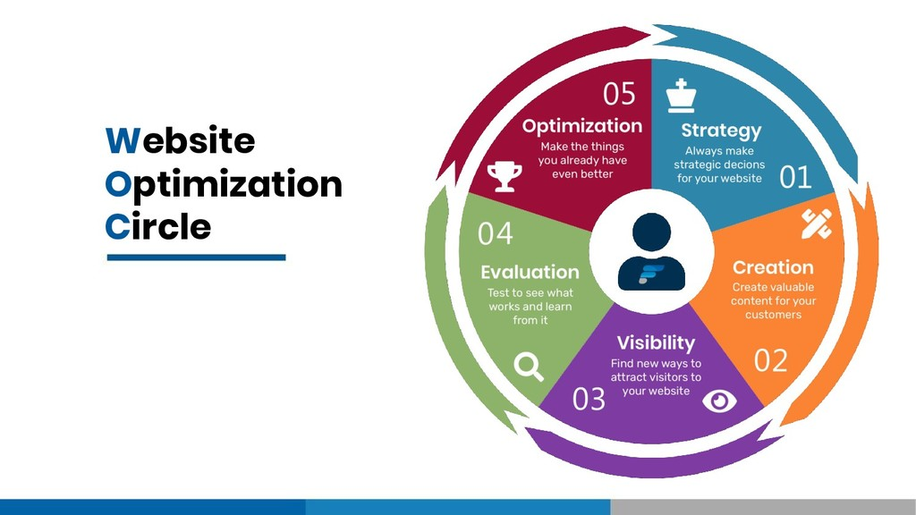 Website Optimization Circle