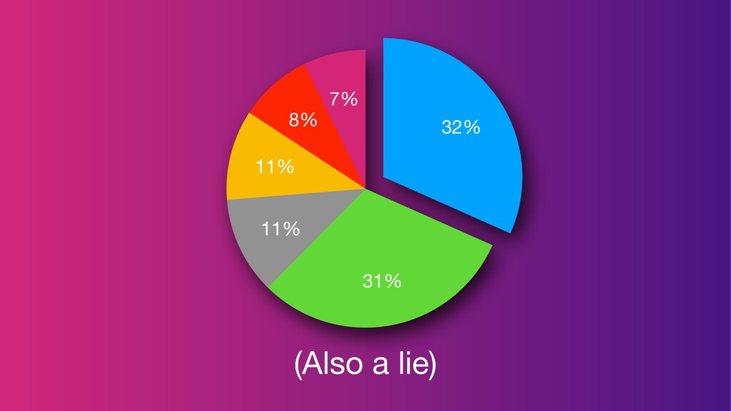 (Also a lie) 7% 8% 11% 11% 31% 32%