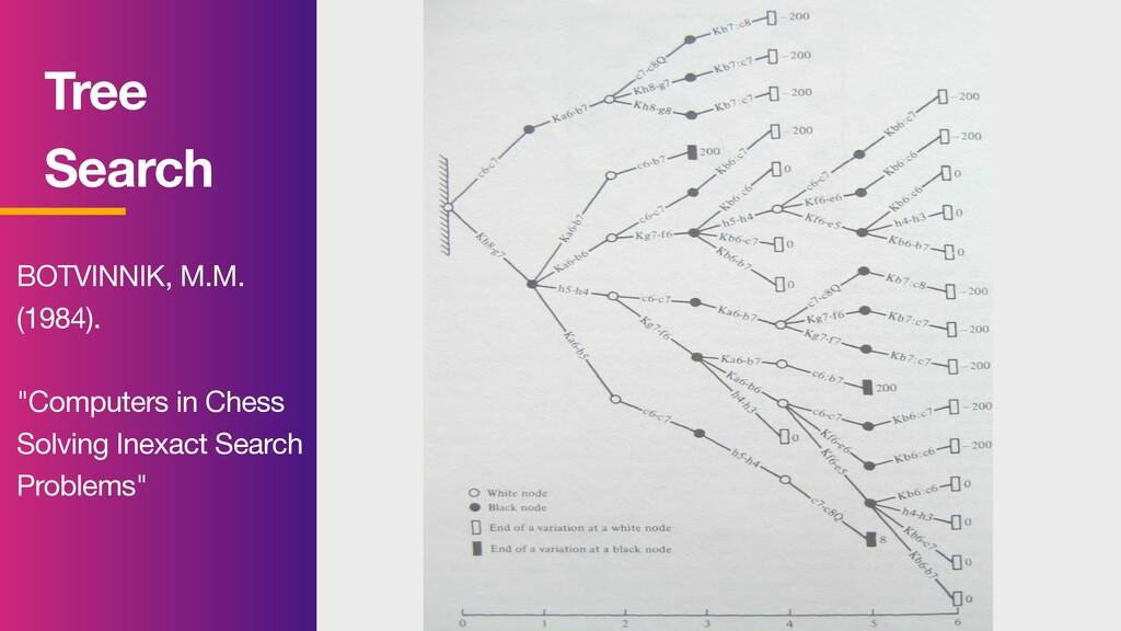 "Tree Search BOTVINNIK, M.M.   (1984).   ""Comp..."