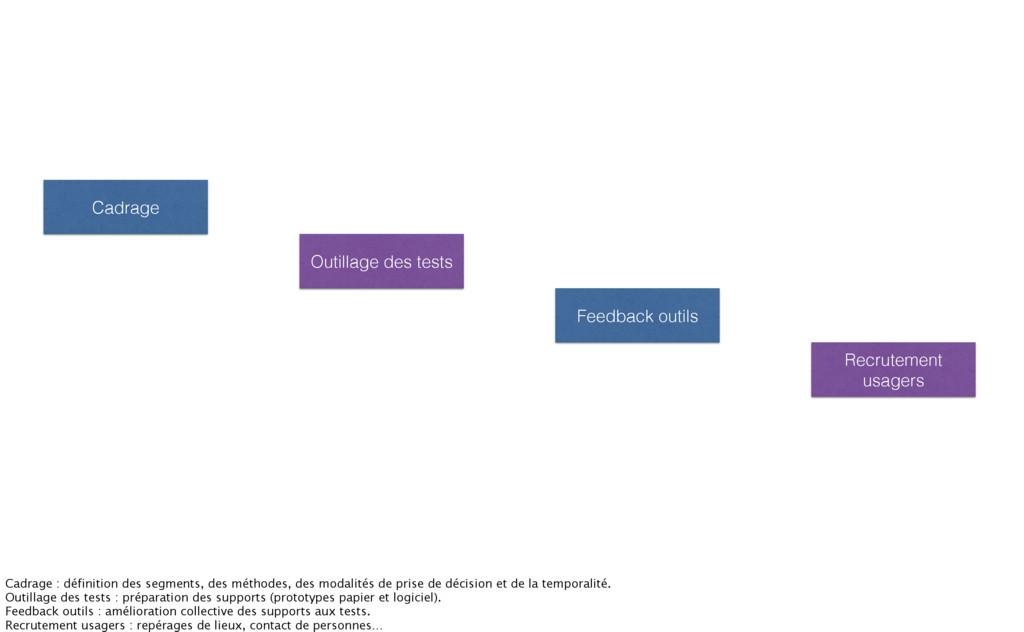 Cadrage Feedback outils Outillage des tests Rec...