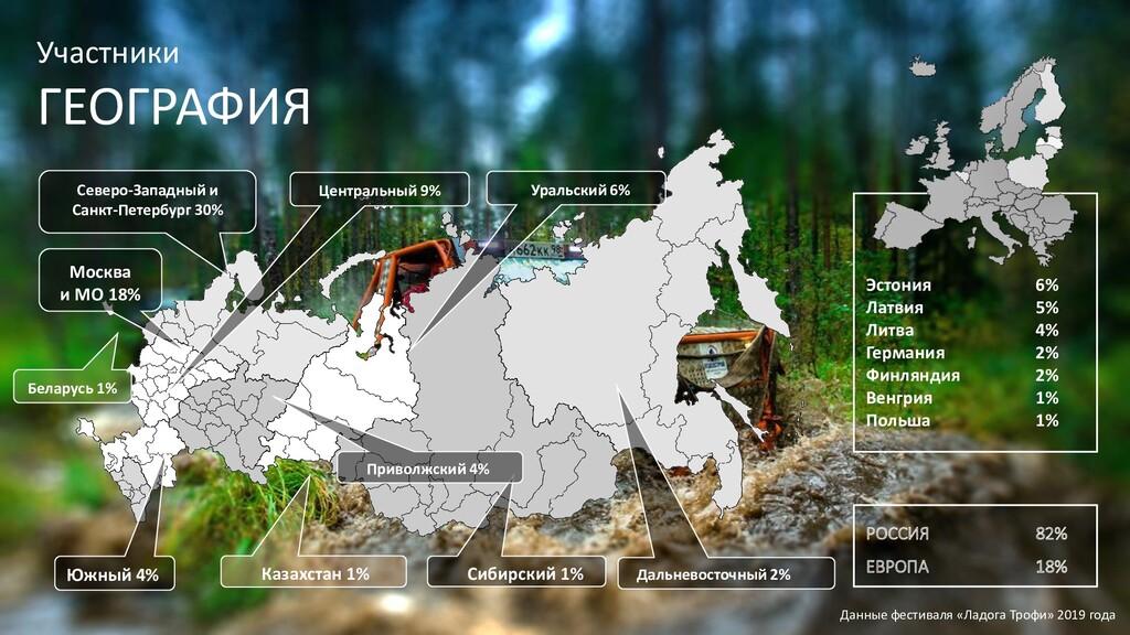 Участники ГЕОГРАФИЯ Дальневосточный 2% Сибирски...