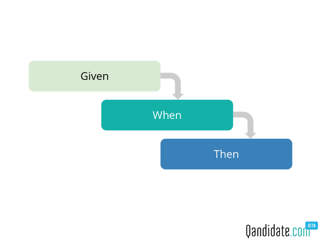 Given When Then