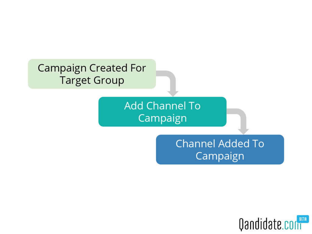 Campaign Created For Target Group Add Channel T...