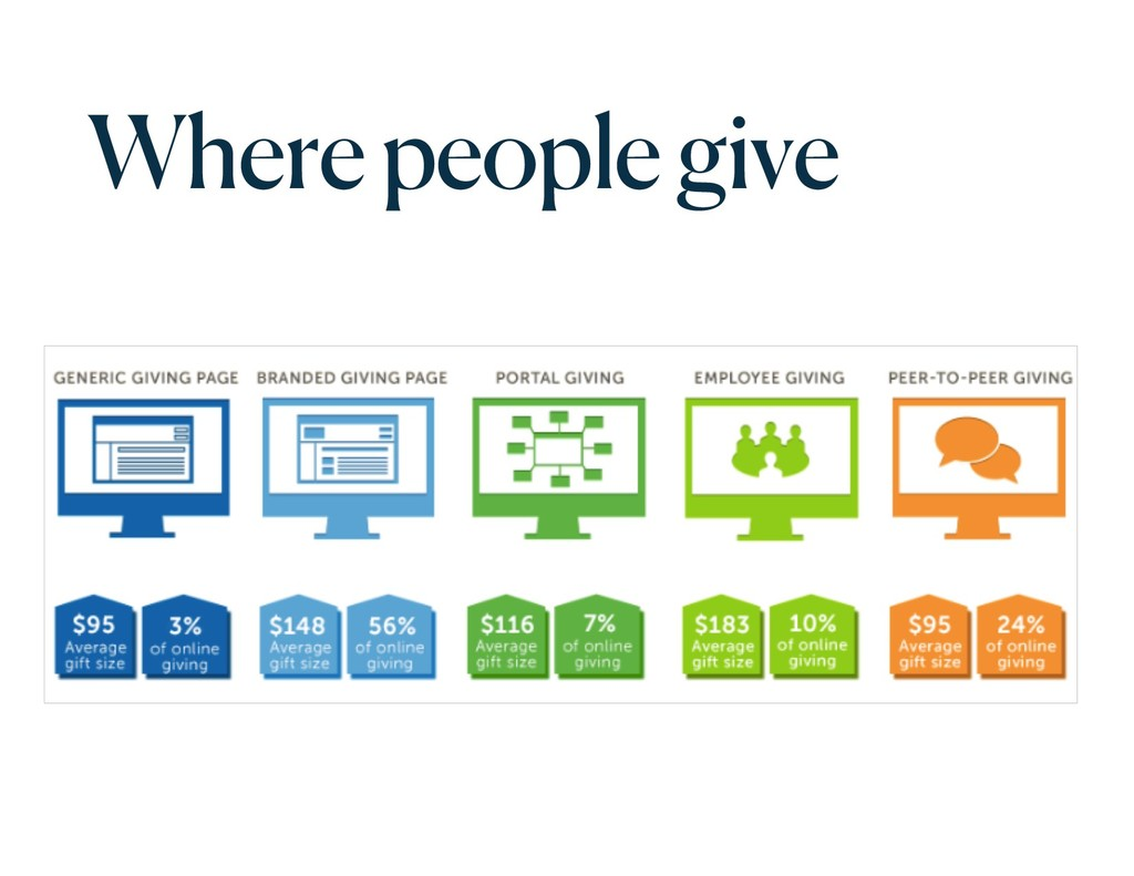 Where people give