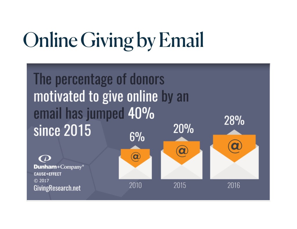 Online Giving by Email