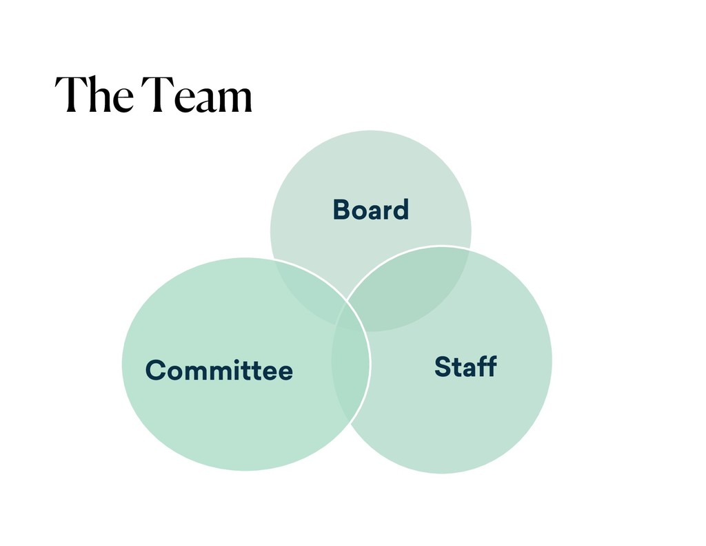 The Team Board Staff Committee