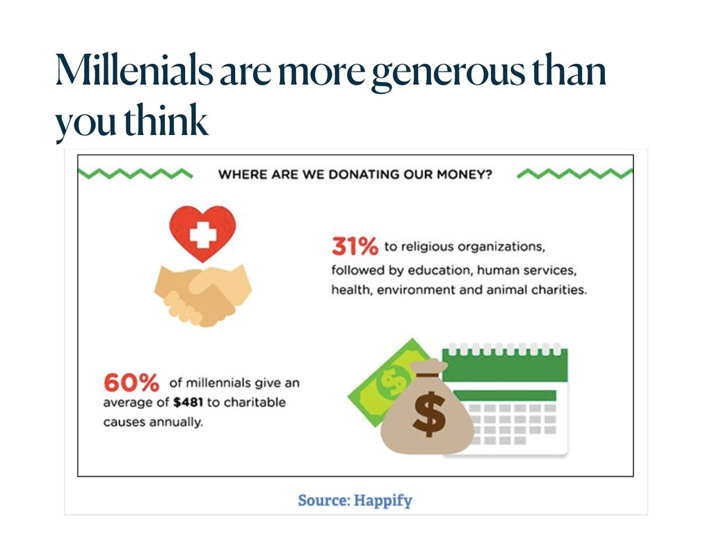 Millenialsare more generous than you think