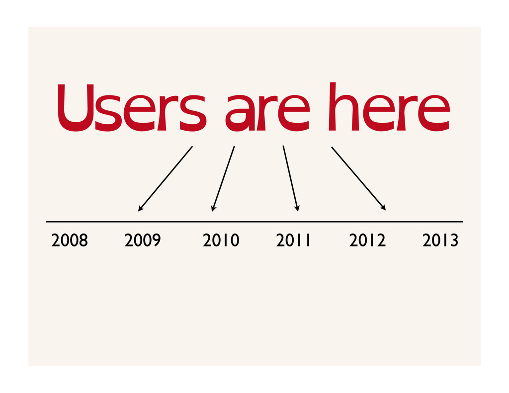 Users are here 2008 2009 2010 2011 2012 2013