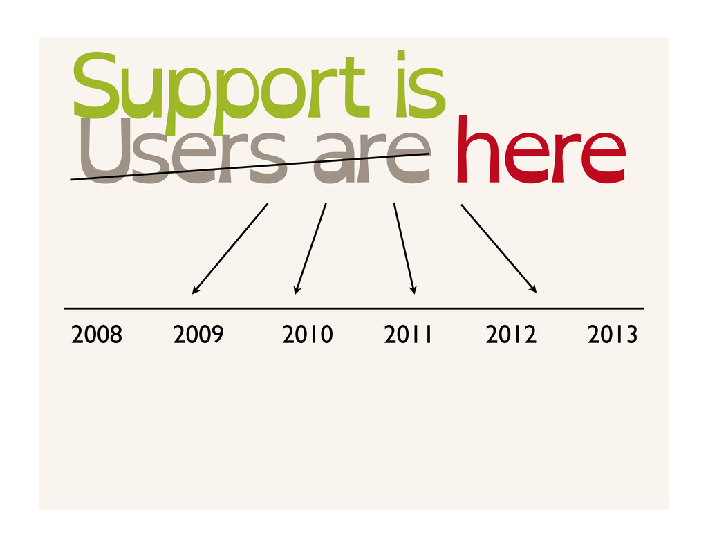 Users are here 2008 2009 2010 2011 2012 2013 Su...