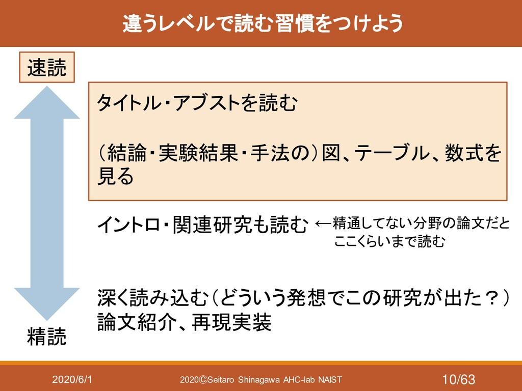 2020/6/1 2020ⒸSeitaro Shinagawa AHC-lab NAIST 違...