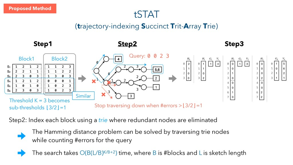 tSTAT (trajectory-indexing Succinct Trit-Array ...
