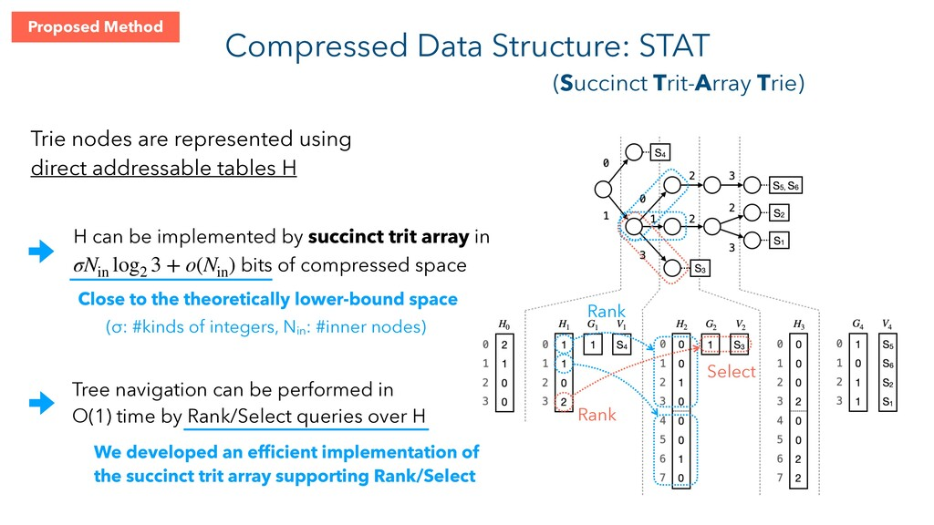 Compressed Data Structure: STAT (Succinct Trit-...