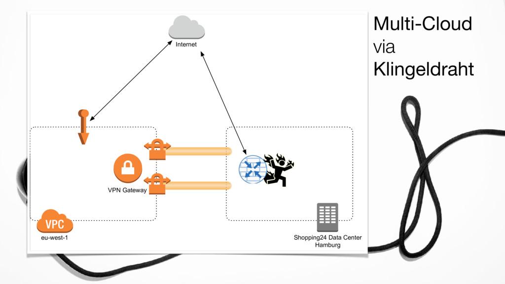 Multi-Cloud via Klingeldraht Shopping24 Data Ce...