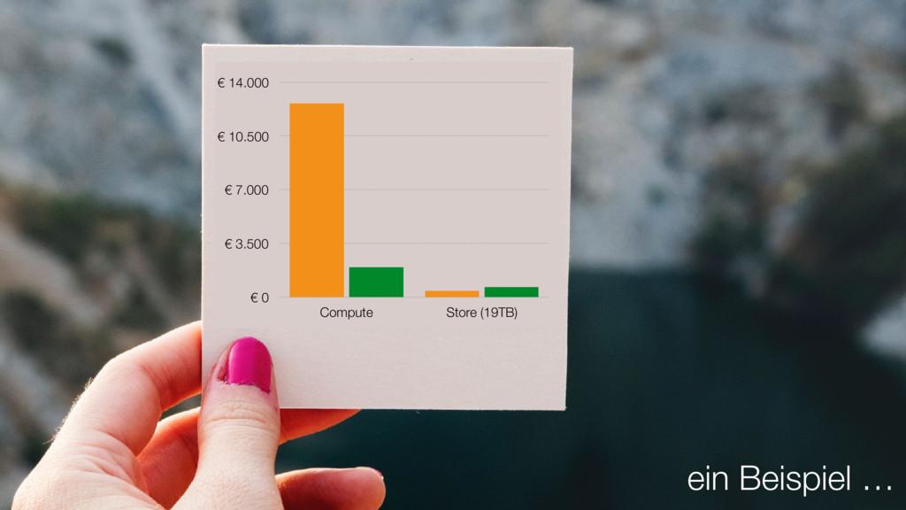 ein Beispiel … € 0 € 3.500 € 7.000 € 10.500 € 1...