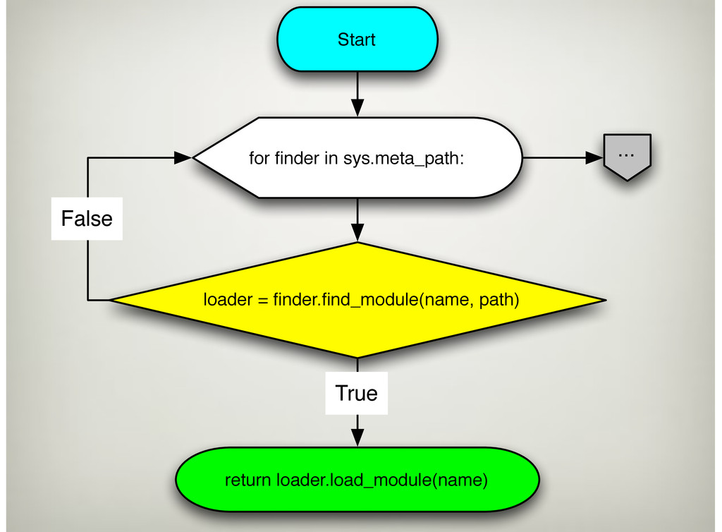 Start for finder in sys.meta_path: loader = finde...