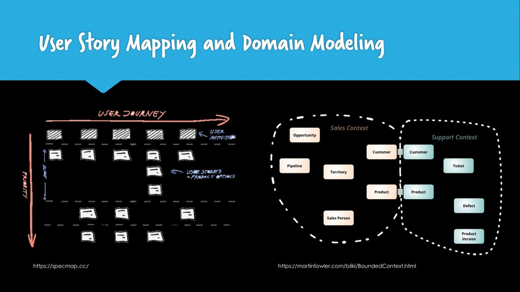 User Story Mapping and Domain Modeling https://...