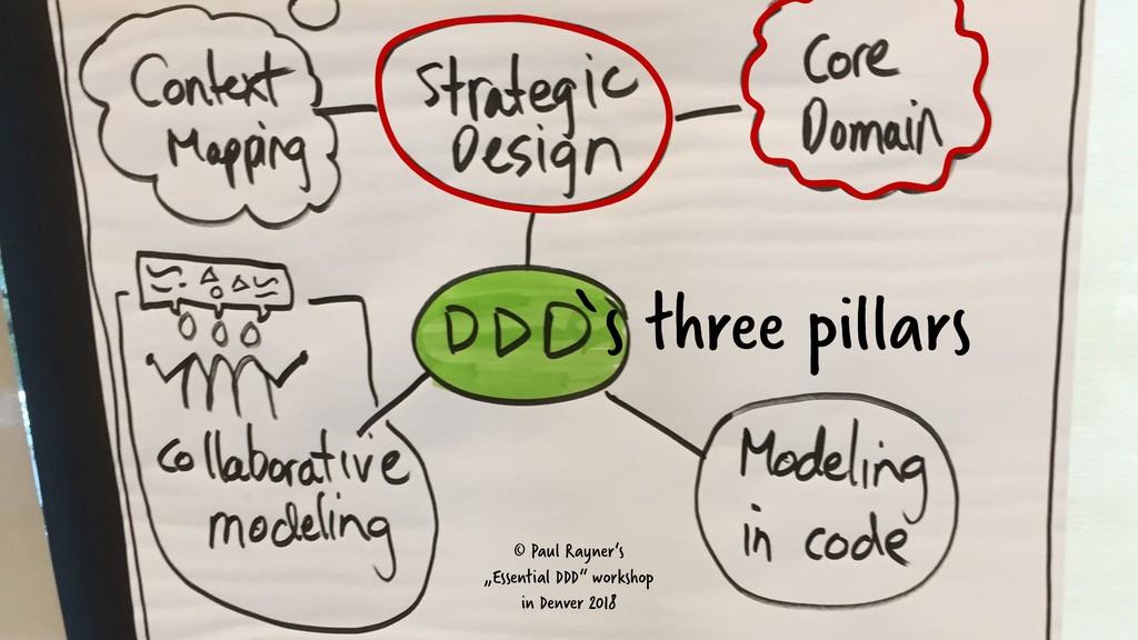 """© Paul Rayner's """"Essential DDD"""" workshop in Den..."""