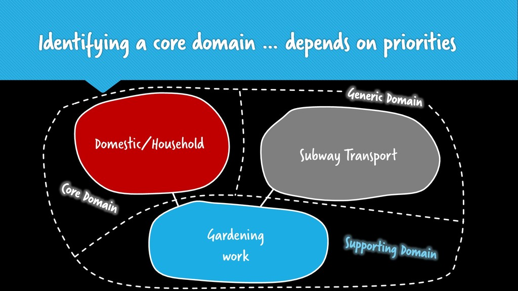 Account Management Identifying a core domain … ...