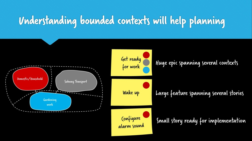 Understanding bounded contexts will help planni...