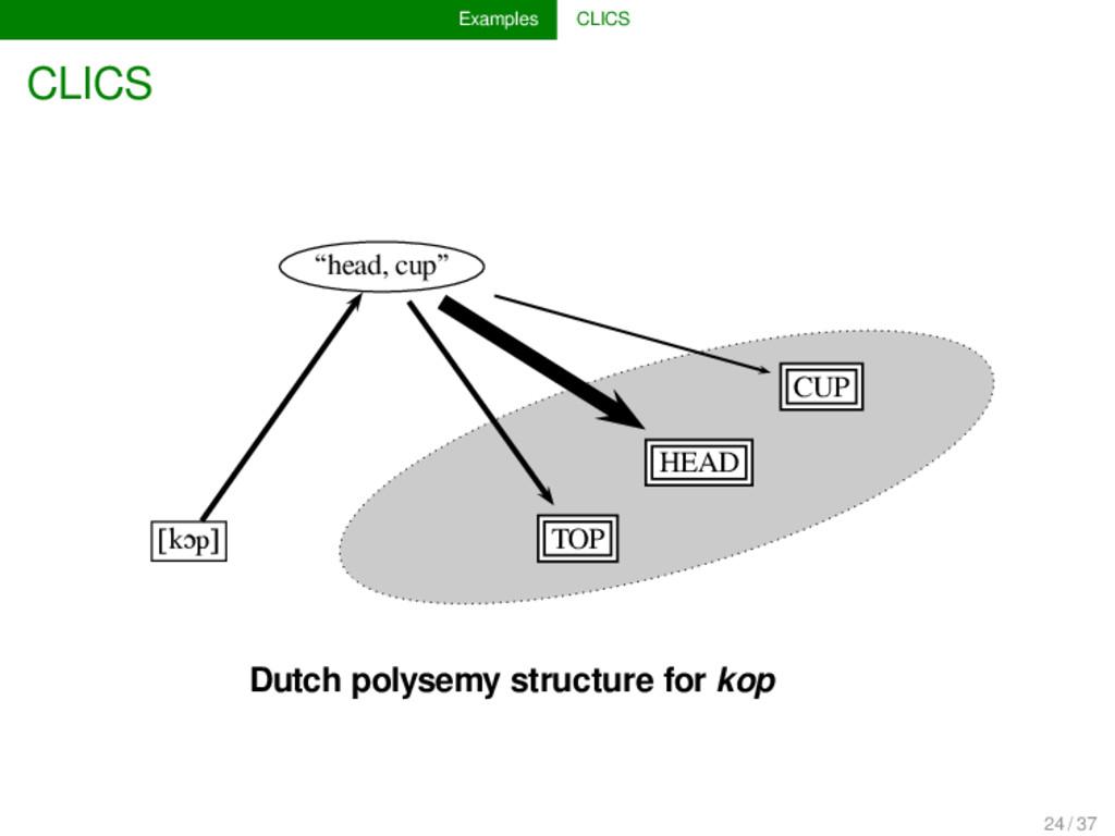 """Examples CLICS CLICS """"head, cup"""" CUP HEAD [kɔp]..."""