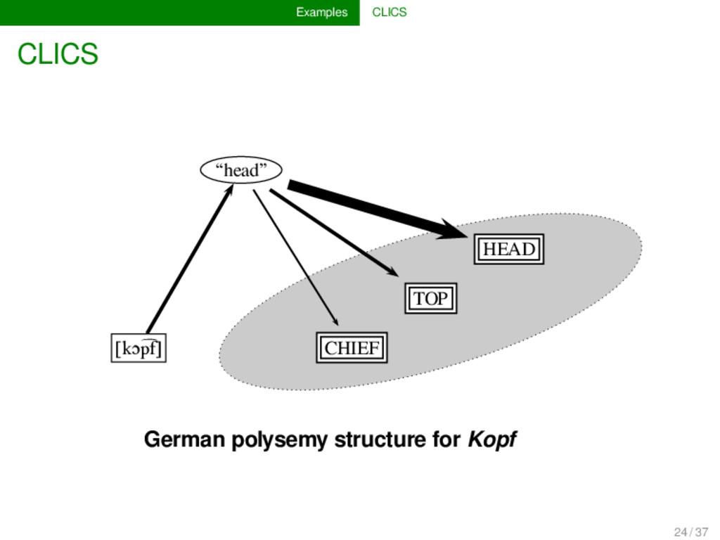 """Examples CLICS CLICS """"head"""" HEAD TOP [kɔp͡f] CH..."""