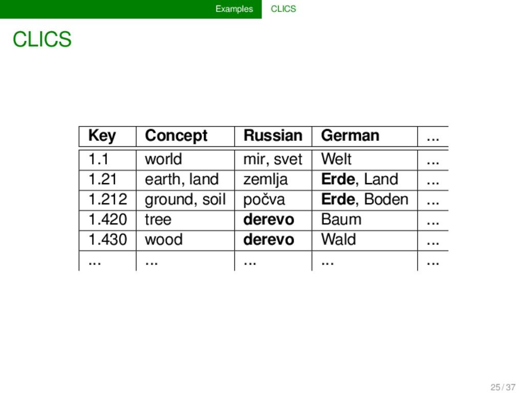 Examples CLICS CLICS Key Concept Russian German...
