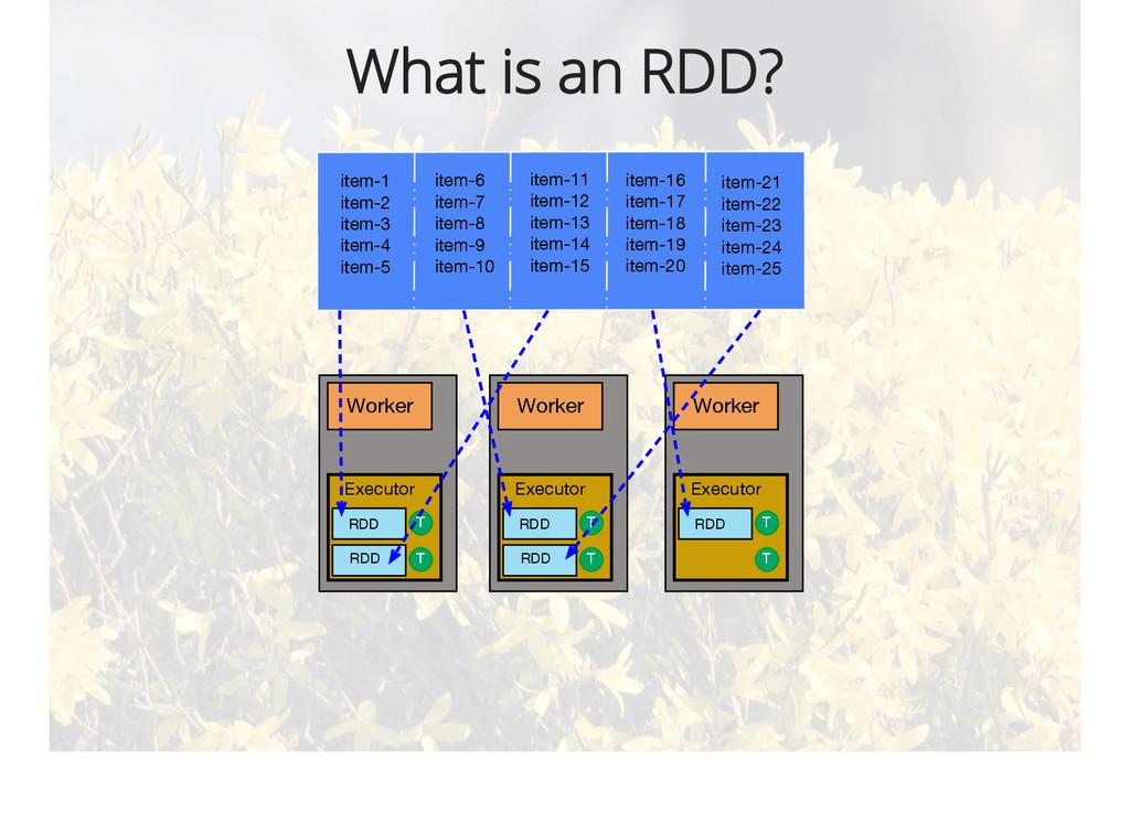 What is an RDD? item-1 item-2 item-3 item-4 ite...