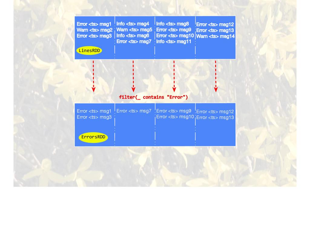 Error <ts> msg1 Warn <ts> msg2 Error <ts> msg3 ...