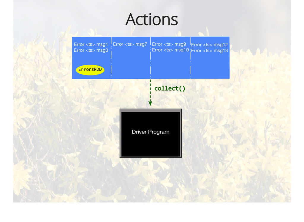 Actions Error <ts> msg1 Error <ts> msg3 Error <...