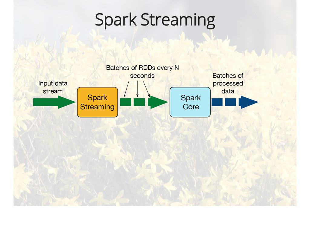 Spark Streaming Spark Streaming Spark Core Inpu...