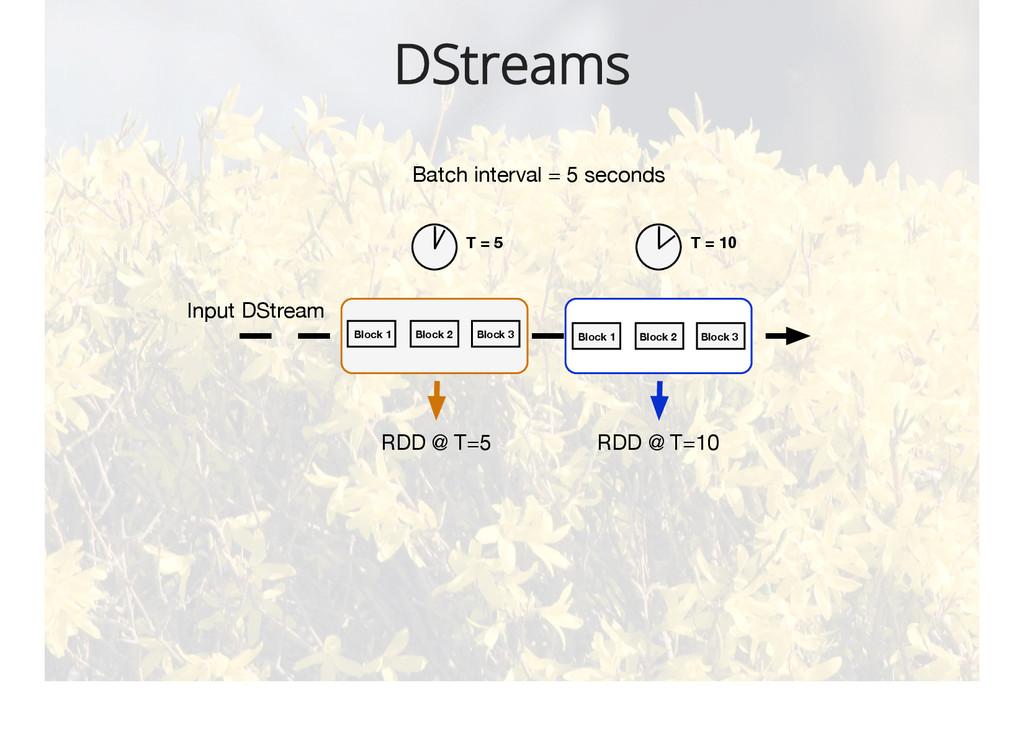 DStreams Block 1 Block 2 Block 3 Block 1 Block ...