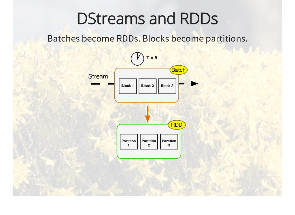 DStreams and RDDs Batches become RDDs. Blocks b...