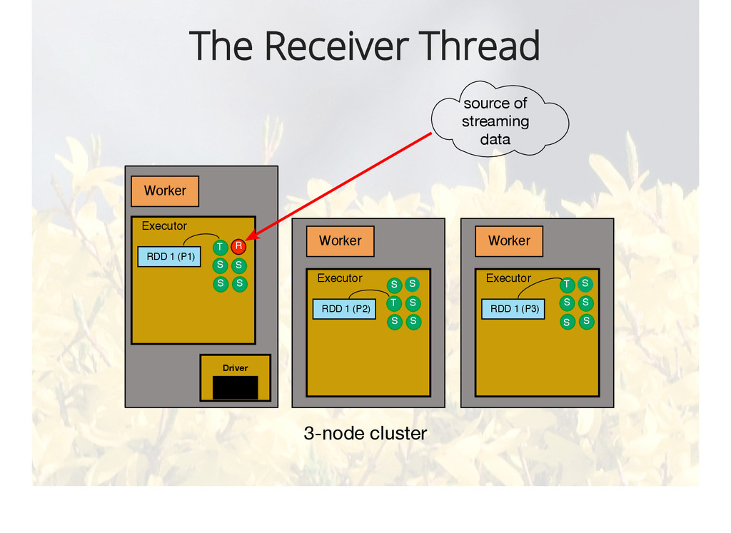 The Receiver Thread Worker Executor RDD 1 (P1) ...
