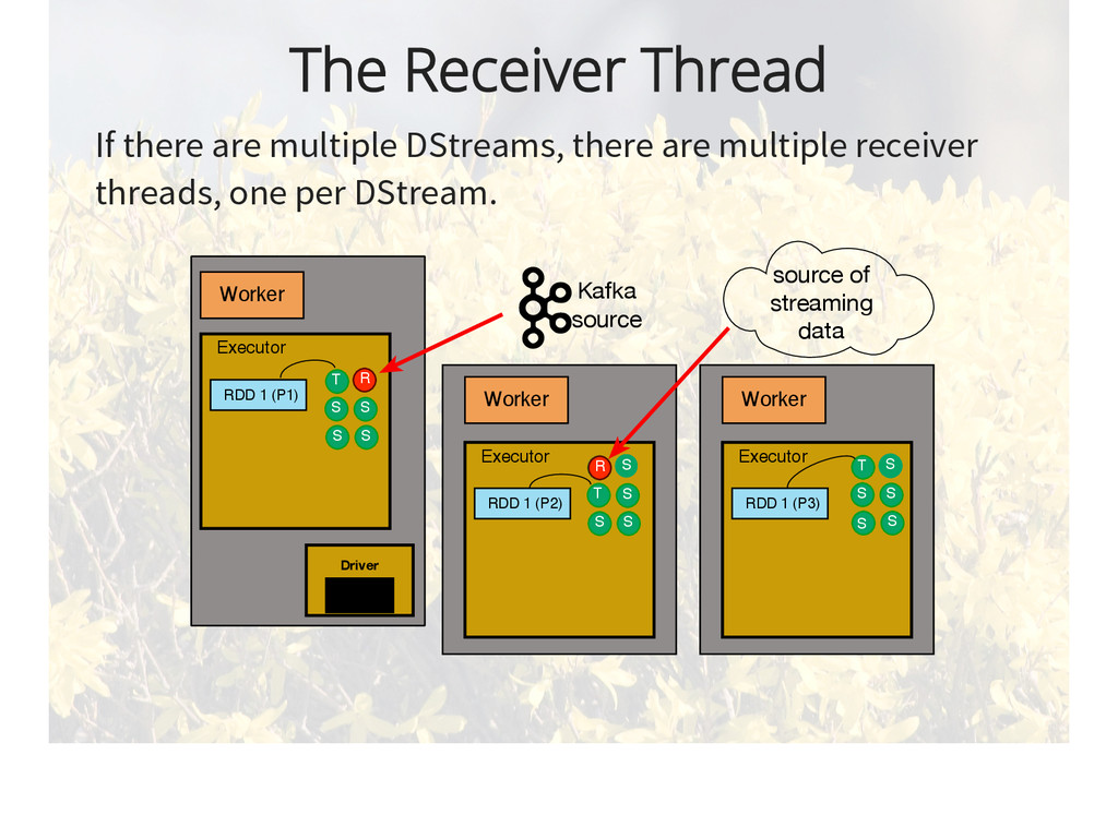 The Receiver Thread If there are multiple DStre...