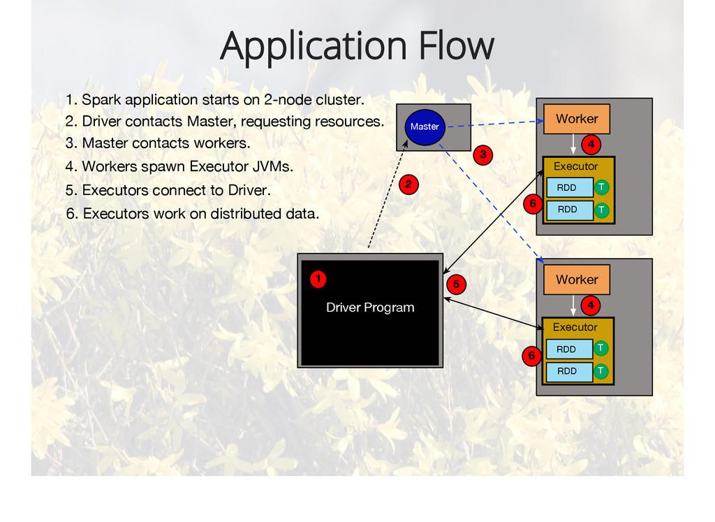 Application Flow Worker Worker Driver Program M...