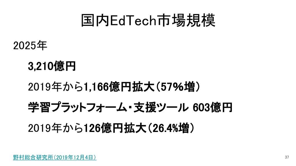 国内EdTech市場規模 2025年 3,210億円 2019年から1,166億円拡大(57%...