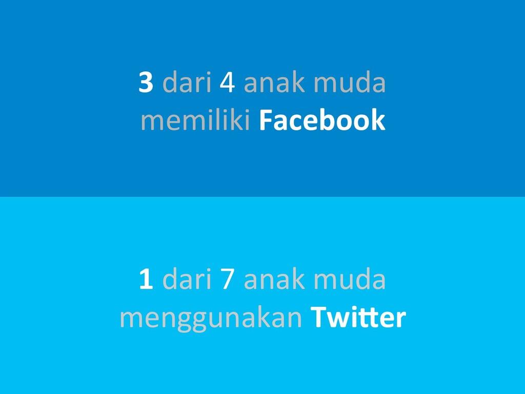 3dari4anakmuda memilikiFacebook 1dari7...