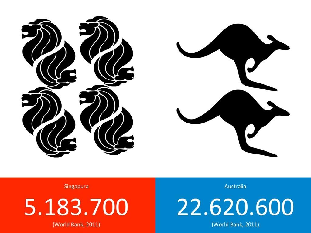 Australia 22.620.600 (WorldBank,2011) Sing...