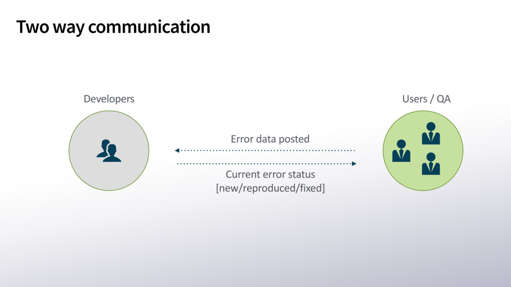 Two way communication Error data posted Current...