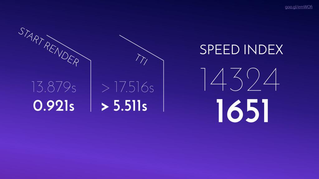 SPEED INDEX 14324 START RENDER TTI 13.879s > 17...