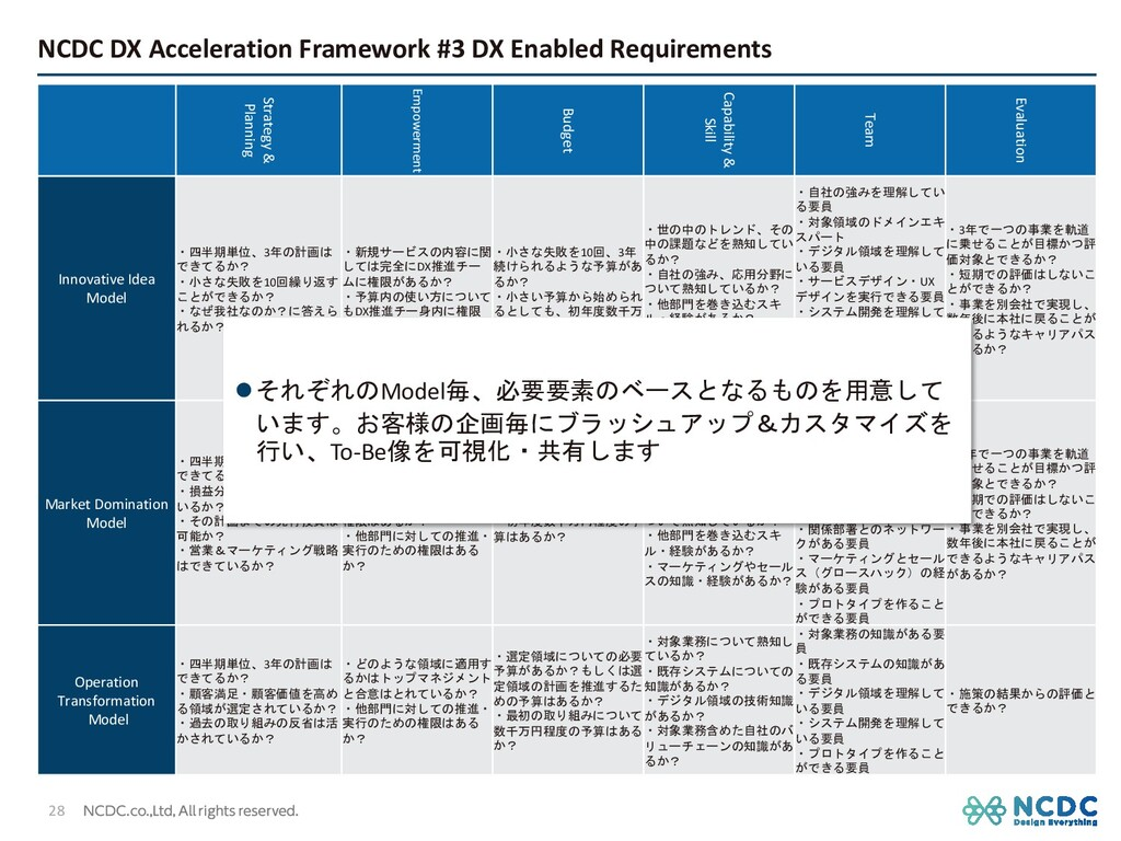 NCDC DX Acceleration Framework #3 DX Enabled Re...
